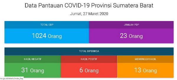 Data Pantauan COVID-19 Provinsi Sumatera Barat Jumat, 27 Maret 2020 (Sumber : laman resmi corona Sumbar)