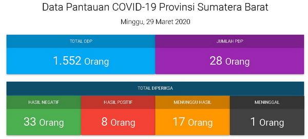 Data Covid19 Propinsi Sumbar Ahad, 29 Maret 2020