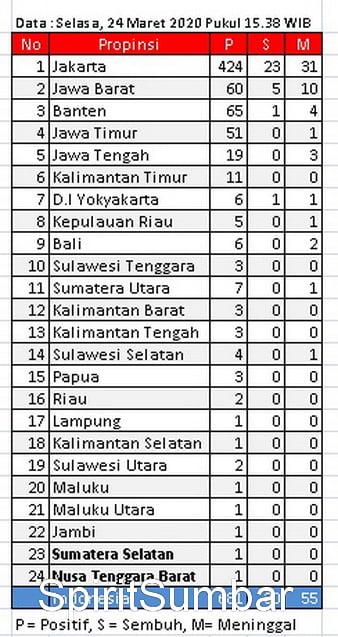 Sebaran data Covid19 di propinsi Indonesia Selasa 24 Maret 2020 (pukul 15.38 wib. (Sumber laman Covid19)