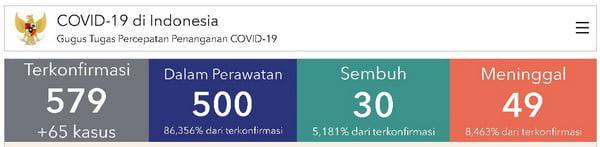 Data Covid19 Senin 23 Maret 2020