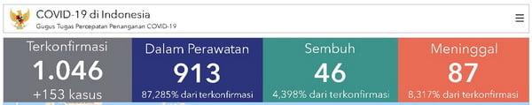Situasi Virus Corona (Covid-19) di Indonesia, Jumat, 27 Maret 2020 pukul 15.30 wib (sumber laman covid19.go.id)