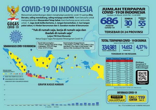 Situasi Virus Corona (Covid-19) di Indonesia, Selasa, 24 Maret 2020 pukul 15.38 wib