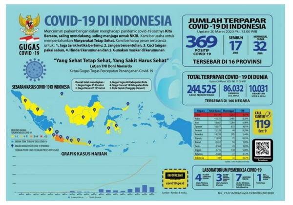 Situasi Virus Corona (Covid-19) di Indonesia, Sabtu (21/3/2020)