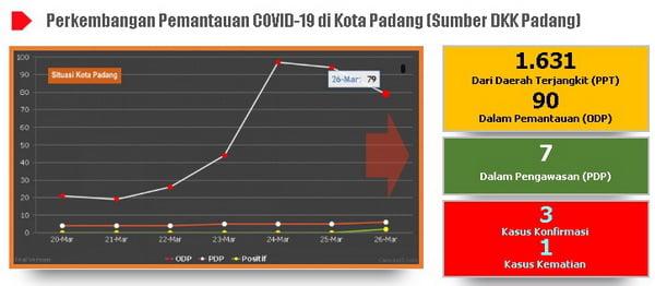 Situasi Virus Corona (Covid-19) di Kota Padang, Sabtu, 28 Maret 2020