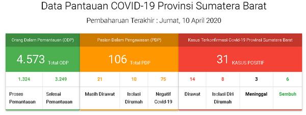 Data Pantauan COVID-19 Provinsi Sumatera Barat, Jumat 10 April 2020
