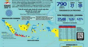 Situasi Virus Corona (Covid-19) di Indonesia, Rabu, 25 Maret 2020