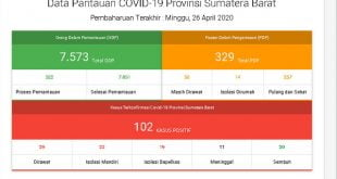 Data covid 19 Sumbar Ahad 26 April 2020